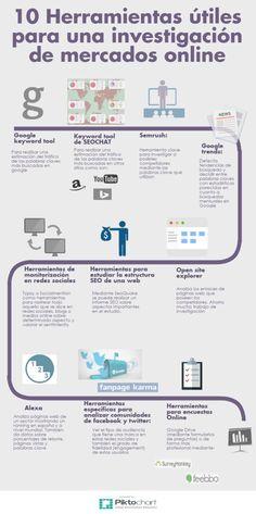 10 herramientas digitales para Investigación de Mercados | #MarketingDigital #SEO [infog]