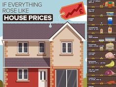 Increased house prices - infographic by Csaba Gyulai