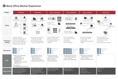 Designing Delightful User Experience for the Enterprise Experience Map, User Experience Design, Customer Experience, Design Thinking, Customer Persona, Great Website Design, Strategy Map, User Centered Design, Customer Journey Mapping
