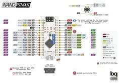 Arduino NANO Pinout Diagram