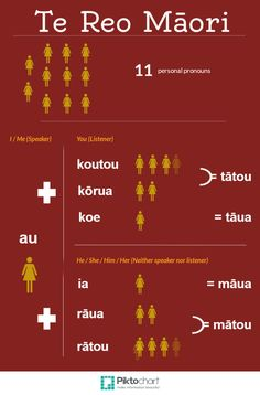 I find I am constantly looking for ways to improve my recall when learning Te Reo Māori. One of the more challenging aspects of the language is remembering 'who is who' when it comes t… Teaching Materials, Teaching Resources, Family Tree Worksheet, Maori Words, Samoan Tribal, Filipino Tribal, Maori Symbols, Maori Designs, Matou