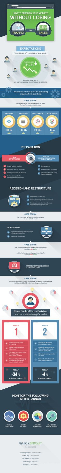 How to Redesign Your Website Without Losing Traffic or Sales #infographic