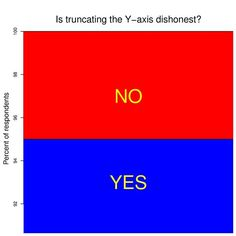 Is truncating the y-axis dishonest?