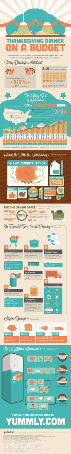 The average Thanksgiving dinner cost $49.20 per person last year, up from $43.47 in 2010. It was the largest percentage jump in Thanksgiving meal prices since 1990. But there is hope! We present some great tips for stretching your dollar this season, and creative ways to turn your leftovers into exciting new meals.