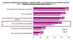 52% des Français fréquentent des réseaux sociaux sollicités pour s'informer sur l'actualité