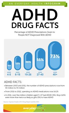 The number of people recreationally using ADHD increases with age. On Wednesday, the American Academy of Neurology recommended against prescribing ADHD medication to people without the condition.
