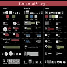 Evolution of storage (music, photo, data) Information Graphics, Music Photo, Information Technology, Data Visualization, Science And Technology, Content Marketing, Marketing Software, Web Design, Graphic Design