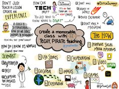 Reflective Ramblings on Pedagogy, Modern Learning, EdTech, and all things Education Retrieval Practice, Stem Learning, Stem Projects, New Tricks, Step By Step Instructions, I Fall In Love, My Images, New Books