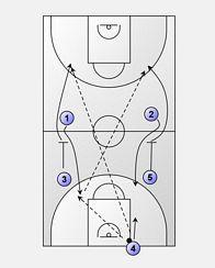 Basketball Plays, Basketball Drills, Clipboard, Coaching, Training, Sports, Ideas, Basketball Workouts, Sports Basketball