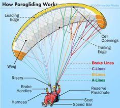 paraglider-how it works