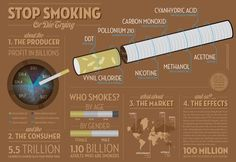 Perhaps This Infographic Will Make You Quit Smoking — Or At Least Open Your Eyes Quit Smoking Motivation, Help Quit Smoking, Giving Up Smoking, Quit Smoking Timeline, Nicotine Withdrawal Symptoms, Nicotine Patch, Smoking Addiction, Anti Smoking, Stop Smoke