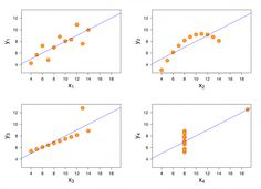 In the 1970's, Francis Anscombe argued that computers should output charts and graphs to help people understand the numbers their new computers were crunching.He created a set of numbers known now as Anscombe's Quartet. These data sets have identical statistical qualities (mean, variance, correlation, linear regression). Without the visualizations, how could the user notice their distinctive patterns?