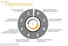 La e-réputation en 5 infographies