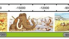 Frise de la préhistoire pour les CE1 - CE2