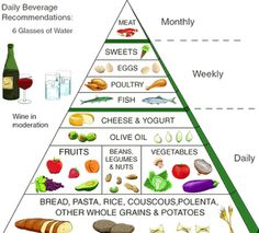 Mediterranean Diet Pyramid - this seems much more in line w/my eating habits than the traditional US food pyramid 地中海ダイエット Mediterranean Diet Pyramid, Mediterranean Diet Recipes, Mediterranean Style, Mediterranean Dishes, Best Weight Loss, Healthy Weight Loss, Macrobiotic Diet, Med Diet, Food Pyramid