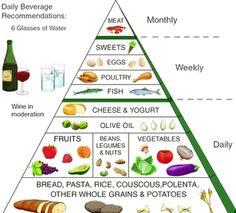 Estudos reiteram benefícios da dieta mediterrânica | Zenemotion