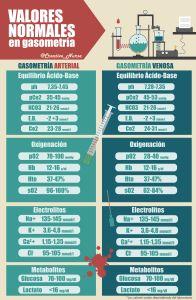 Valores normales Gasometría