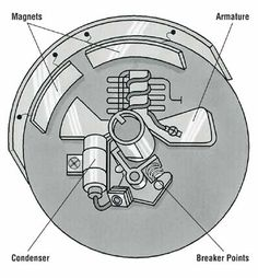 How to Repair a Small-Engine Ignition System - How to Repair Small Engines: Tips and Guidelines