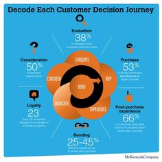 Decode each customer decision journey: http://mckinseyonmarketingandsales.com/five-questions-to-answer-if-you-want-to-thrive-in-the-age-of-me-commerce