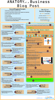 Anatomy Of A Business Blog [Infographic] by Richard Darell on http://bitrebels.com created by http://www.gotimemarketi...