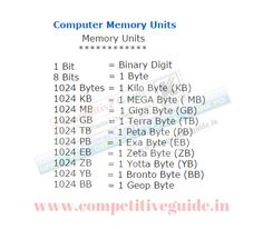 List of Computer Memory Units - Online Competitive Exams, Aptitude, General Knowledge, Online Exams, Online Test, Quiz, Online G.K.