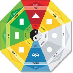 Feng Shui: 8-sided Colour Pa Kua with  5-element theory by wofs.com