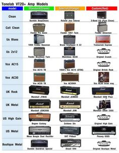 User made guide for the built-in amp effects in the Vox VT20+ amp. Might not be accurate, but handy.