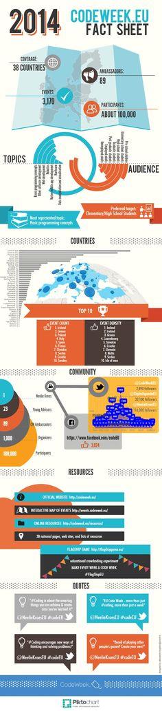 CodeWeekEU 2014 factsheet