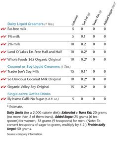 Best Bites Coffee Creamer Chart from What to Eat: The Healthiest Coffee Creamers You Can Buy