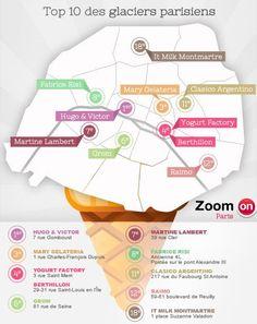 La rédaction #ZoomOn a testé pour vous les meilleurs glaciers de la capitale, histoire d'en savoir un peu plus sur leurs secrets de confection ! De l'incontournable Berthillon à Grom, du Yogurt Factory au séduisant It Milk, voici une carte des meilleures glaces de Paris qui va vous faire fondre de plaisir. http://blog.zoomon.fr/notre-top-10-des-glaciers-parisiens