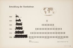 The Invention of ISOTYPE: How a Vintage Visual Language Paved the Way for the Infographics Age – Brain Pickings