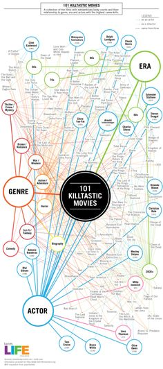 101 Kilastic Movies  Infographic