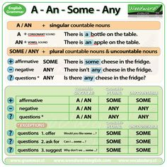 The difference between A, AN, SOME and ANY. - English Grammar Rules.