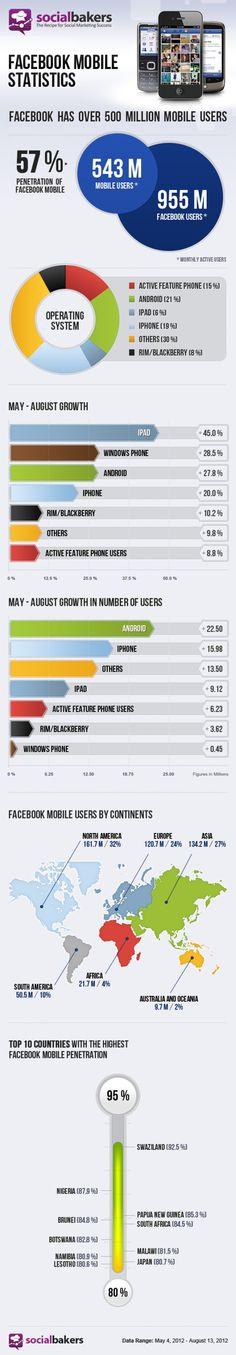 Les statistiques de Facebook mobile #socialmedia