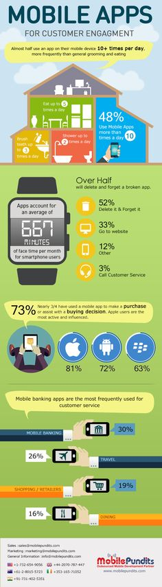 Mobile Apps For Customer Engagement