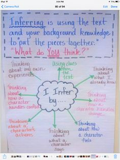 Reading strategies, making inferences anchor chart