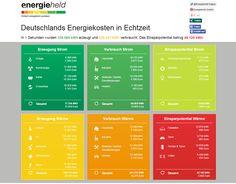 Energiekosten und Einsparpotentiale in Deutschland...und das alles in Echtzeit!  http://www.energieheld.de/deutschlands-energiekosten-in-echtzeit #energiewende #energieeffizienz #klimaschutz