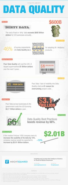 7 Facts About Data Quality Data is not the sexiest topic for marketers. But dirty data is a scourge to any marketing initiative. You'll want to keep InsightsSquared's infographic as a reminder that data shouldn't be an afterthought in your marketing. B2b Social Media Marketing, Social Media Analytics, Data Analytics, Direct Marketing, 1 Billion Dollars, Us Data, Data Quality, Data Backup, Technology World