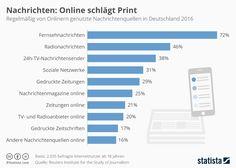 Infografik: Nachrichten: Online schlägt Print | Statista