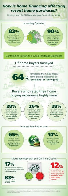 How is home financing affecting recent home purchases? #Infographic