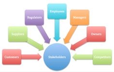 Stakeholder Categories - This picture shows the main categories of stakeholders to consider when you embark on identifying the stakeholder groups and individuals for your project.