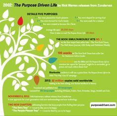 Honoring the anniversary of The Purpose Driven Life by Pastor Rick Warren, one of the most remarkable books on faith I've ever read. John 15 16, Pastor Rick Warren, Girls Bible, Purpose Driven Life, Word Of Faith, Living Water, Son Of God, Book Of Life, Christian Life