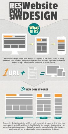 Responsive web design (RWD) is a web design approach aimed at crafting sites to provide an optimal viewing experience—easy reading and navigation.Responsive web design represents a fundamental shift in how we'll build websites for the decade to come.