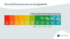 Een mooi overzicht van de bouwnormen en de energielabels Chart