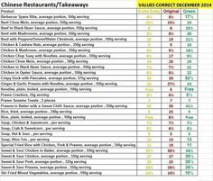 Chinese Takeaway Syn Values January 2015 :) Slimming World Eating Out, Slimming World Syn Values, Slimming World Treats, Slimming World Tips, Slimming World Recipes, Beef In Black Bean Sauce, Beef Chow Mein, Beef With Mushroom, Sliming World