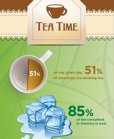 InfoGraphic on tea consumption