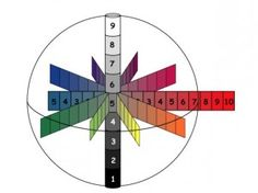 Diagram demonstrating the Munsell Color System