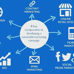 👉 8 Keys Components to develop a successful Marketing Campaign 🔥🔥 #infographic #infographics #digital #Marketing #social #growthhacking #growthhack . . #instagood #instamood #like4likev #like #love #instadaily #bestoftheday #Hashtags #HTers #tweegram #follow #followme #webstagram #look #digitalmarketing #igers #instalike #geek #hack #instagood #instatech #photooftheday #internet #online