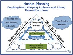 Strategy Deployment and Alignment through Hoshin