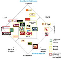 Media Bias Chart With More Than One Political Dimension – The Red Couch